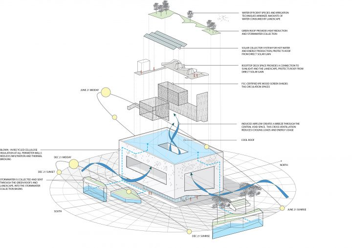 SUSTAINABILITY DIAGRAM. THE SIX : Affordable Housing for Disabled Veterans. Brooks + Scarpa.